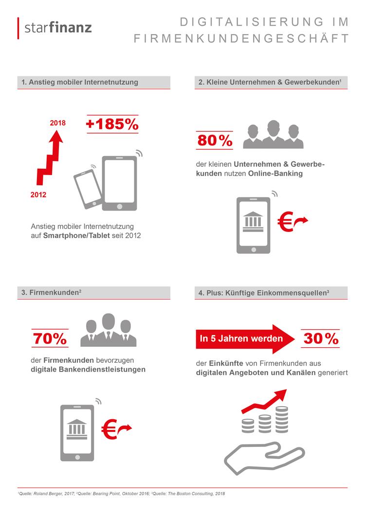 Infografik: Fortschreitende Digitalisierung im Firmenkundengeschäft