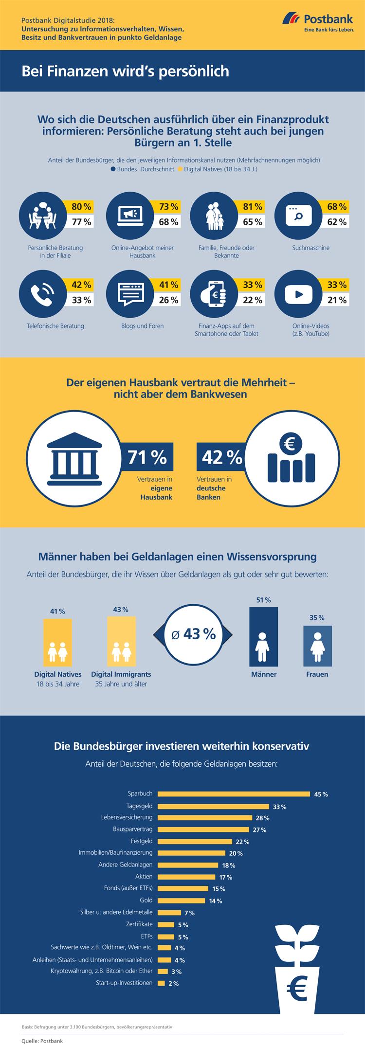 Infografik: Deutsche bevorzugen bei Finanzen persönliche Beratung