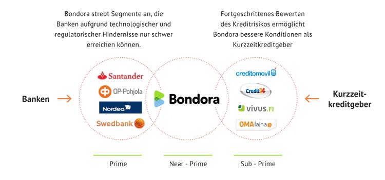 Funktionsweise P2P-Lending mit Bondora