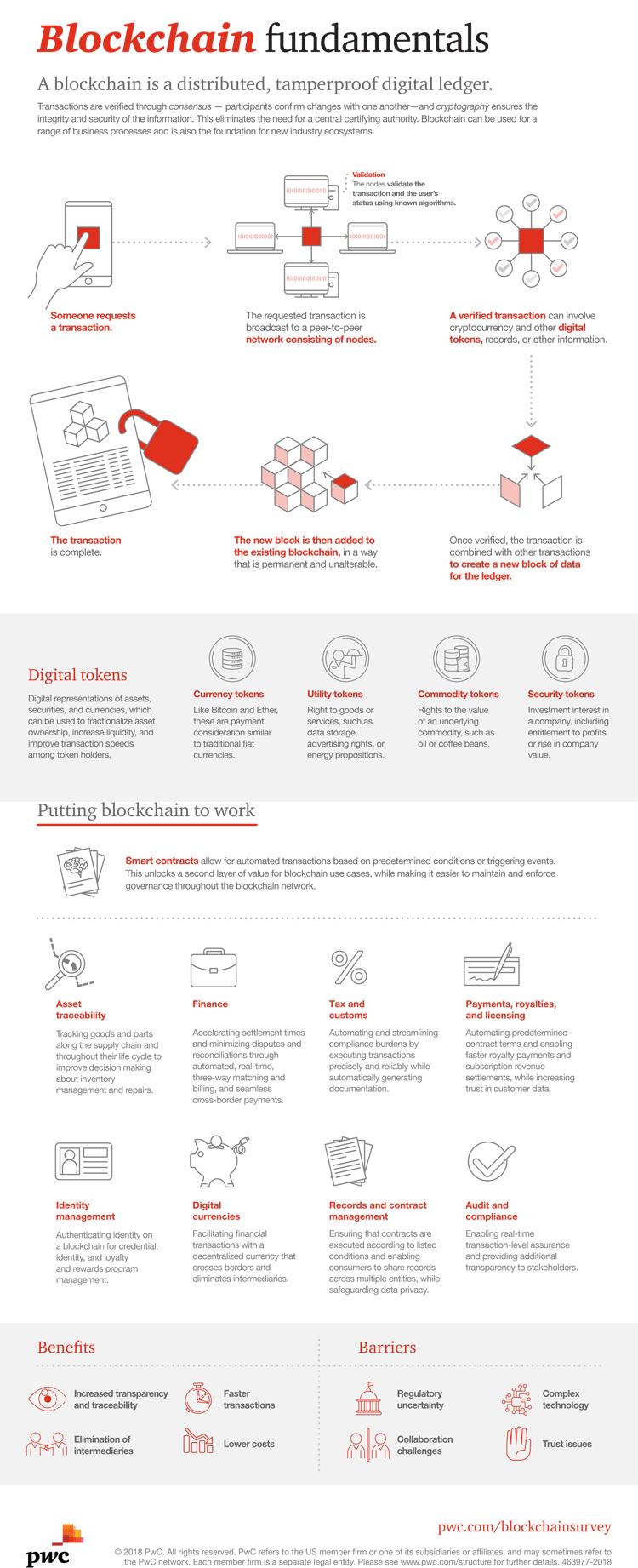 Infografik: Grundlagen der Blockchain-Technologie