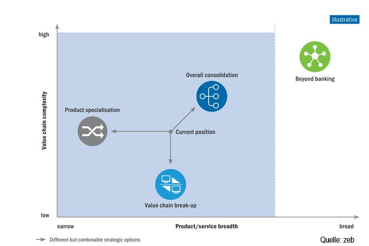 Vier strategische Handlungsoptionen europäischer Banken