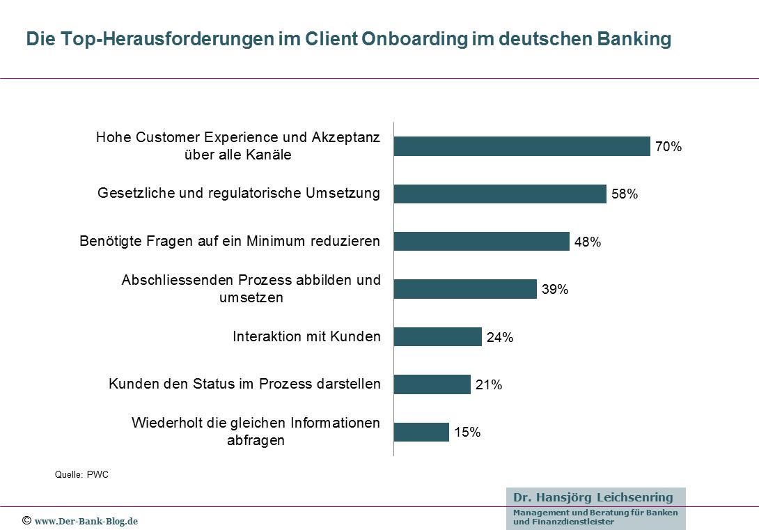 Top-Herausforderungen im Kunden Onboarding der Banken
