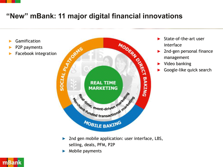 Innovationen bei der mBank