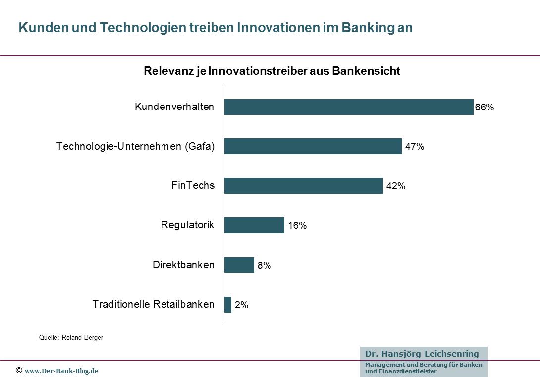 Bedeutung der Innovationstreiber im Banking