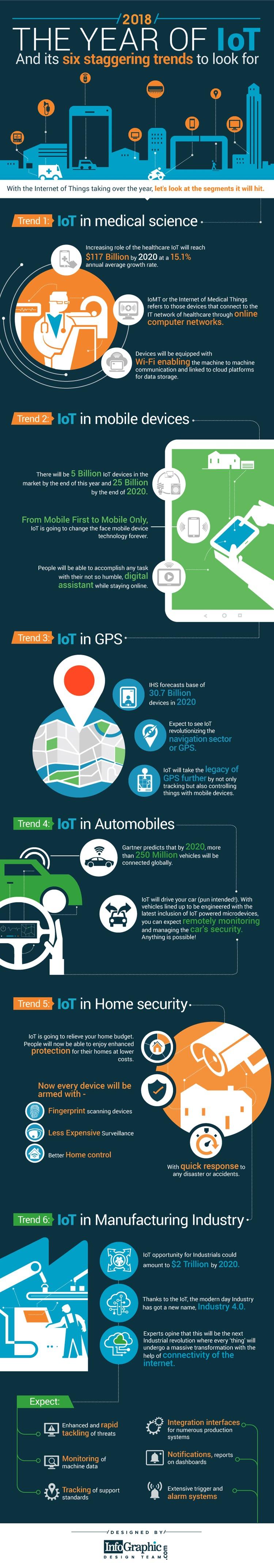 Infografik: Sechs aktuelle Trends im Internet der Dinge