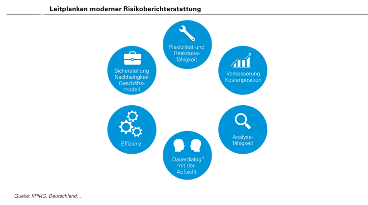 Leitplanken moderner Risikoberichterstattung in Banken