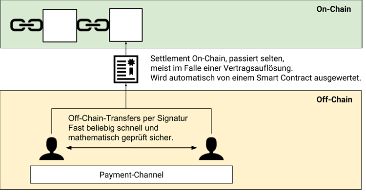 On-chain und Off-chain Komponenten bei Payment Channels