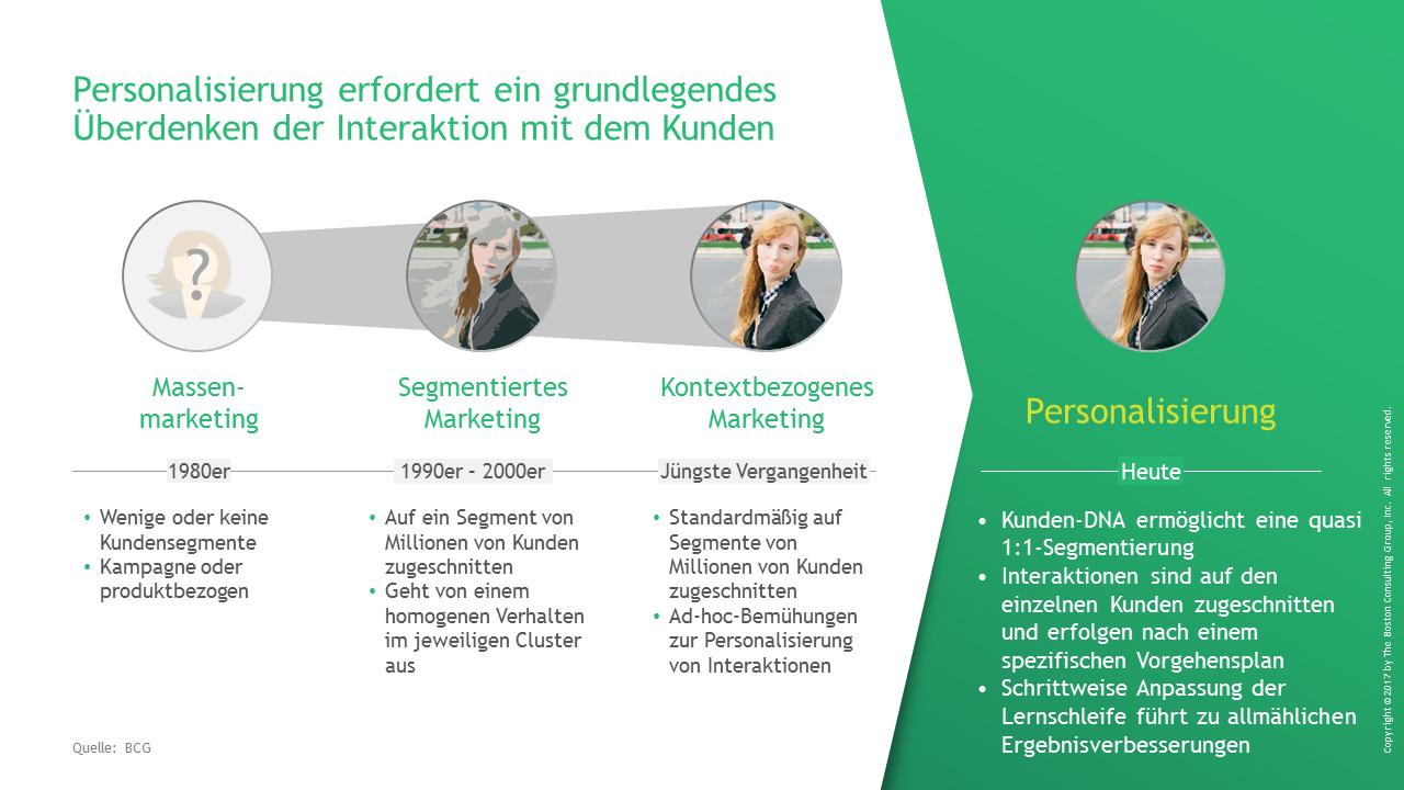 Personalisierung im Retail Banking zur Interaktion mit Kunden