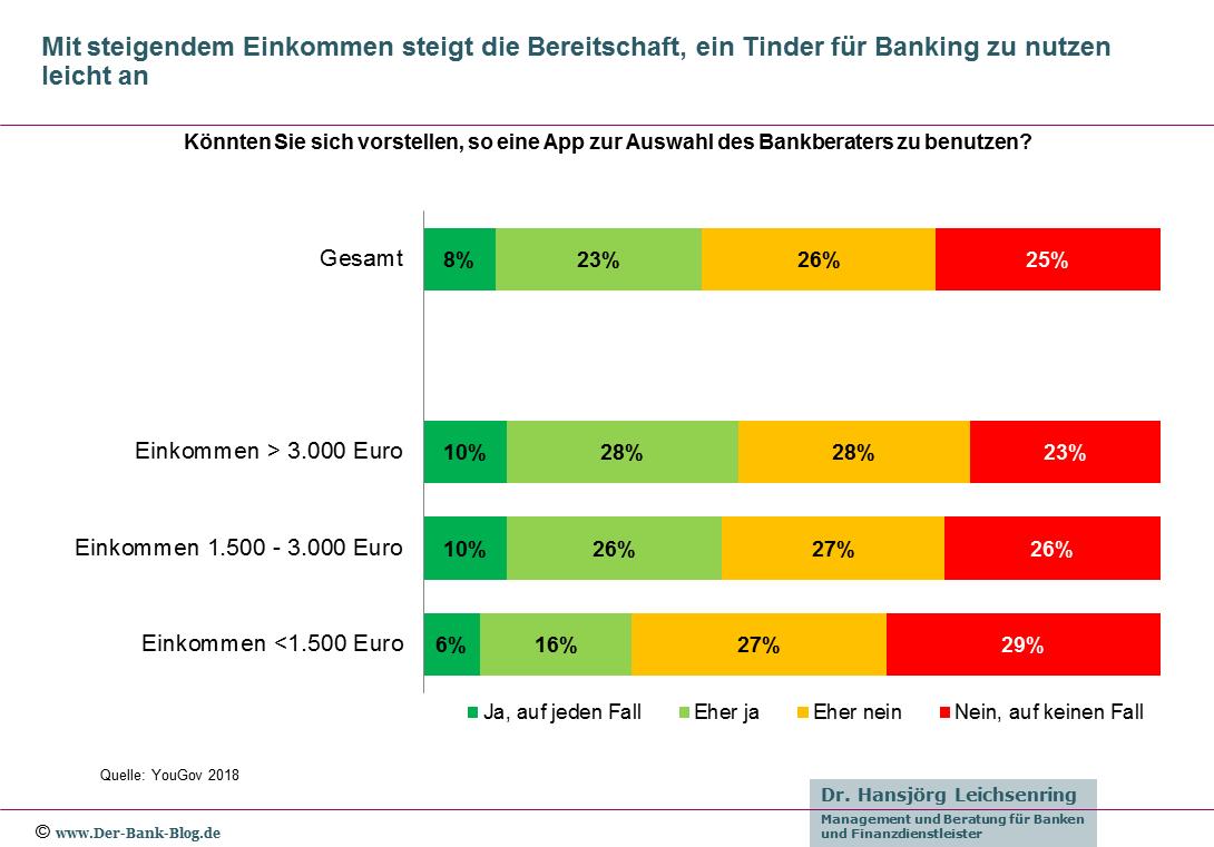 Deutsche Bankkunden und Tinder fürs Banking
