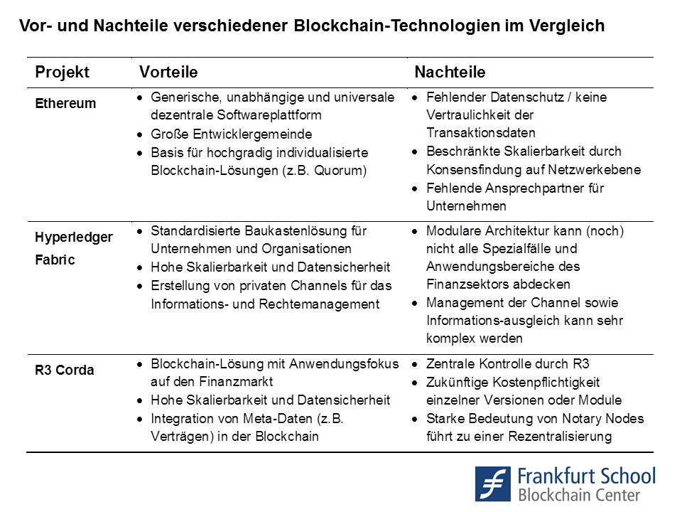 Vor- und Nachteile der drei Blockchain-Projekte Ethereum, Hyperledger Fabric und R3 Corda im Überblickl.