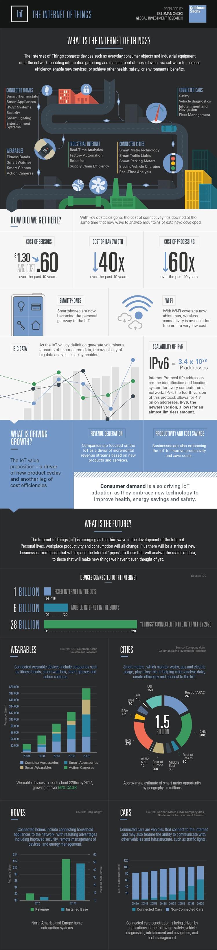Infografik: Grundlagen des Internets der Dinge