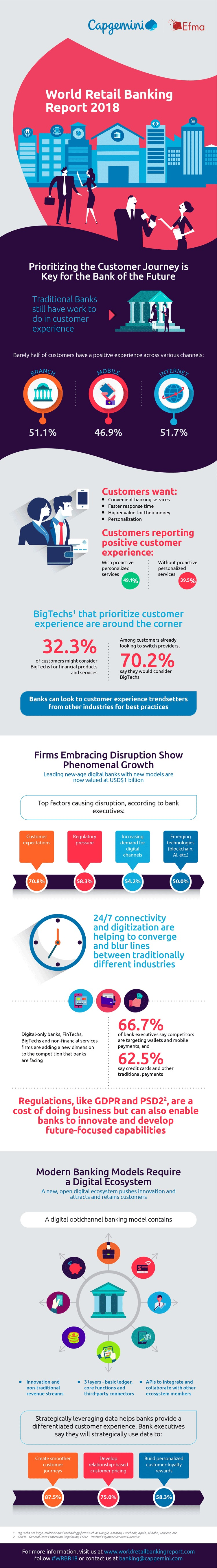 Infografik: World Retail Banking Report 2018