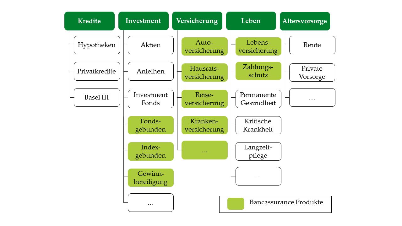 Typische Allfinanz-Produkte im Überblick