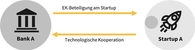 Beteiligungskooperation Bank-Startup zur technologischen Innovation