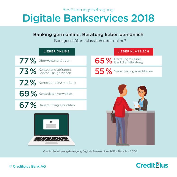 Infografik: Deutsche und digitale Bankservices 2018
