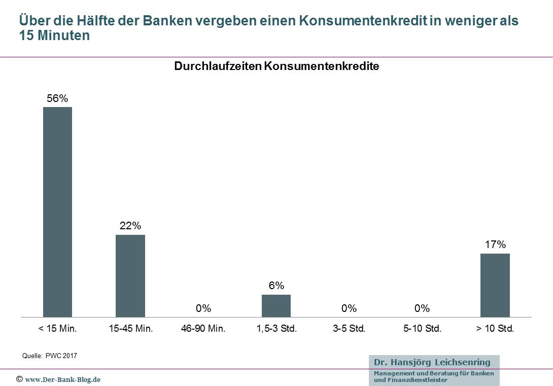 Durchlaufzeiten bei Konsumentenkrediten deutscher Banken