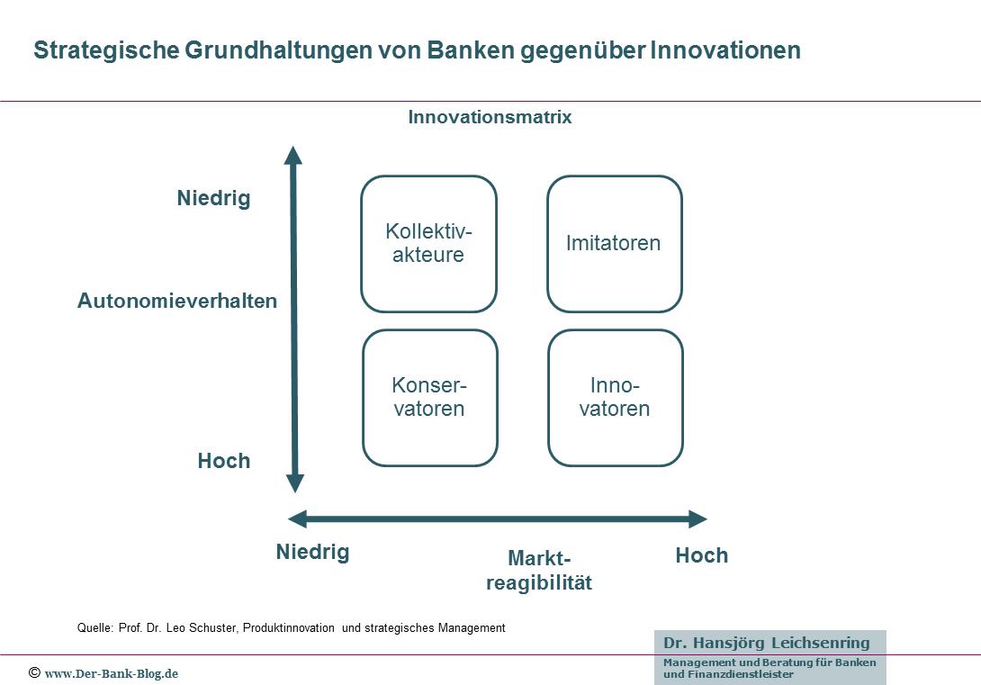 Strategische Grundhaltungen von Banken gegenüber Innovationen