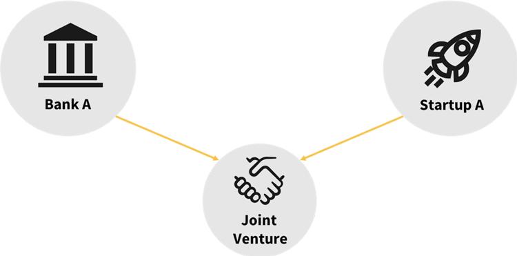 Joint Venture zwischen Bank und Technologieunternehmen