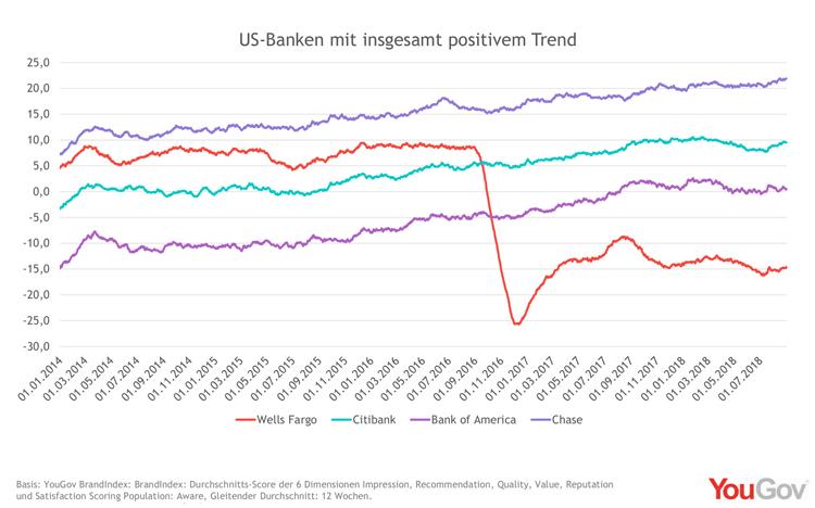 Entwicklung des Markenindex von US-Großbanken seit 2014