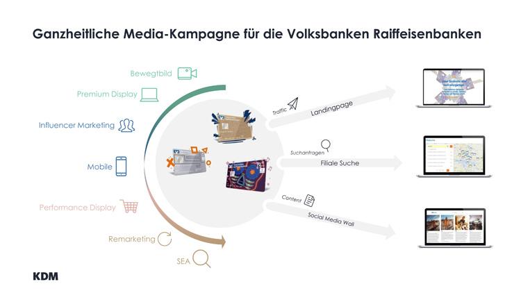 Integrierte Online-Media-Kampagne der Volksbanken