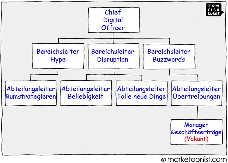 Cartoon: Organisationsstruktur zur digitalen Transformation