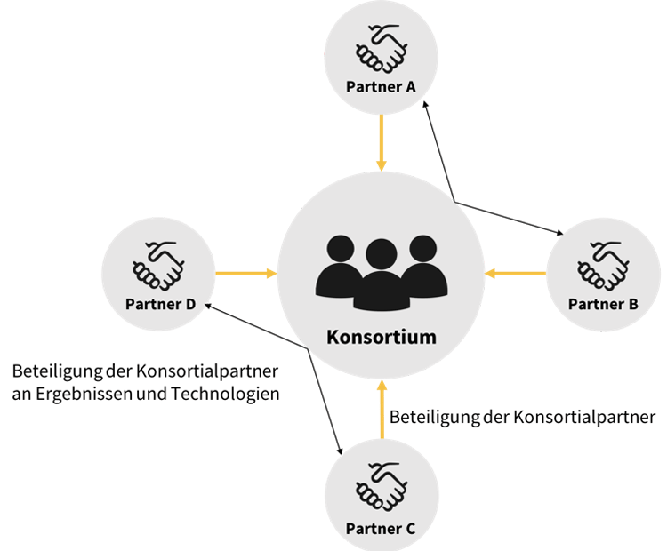 Technologiebezogene Konsortialkooperation Bank - FinTech