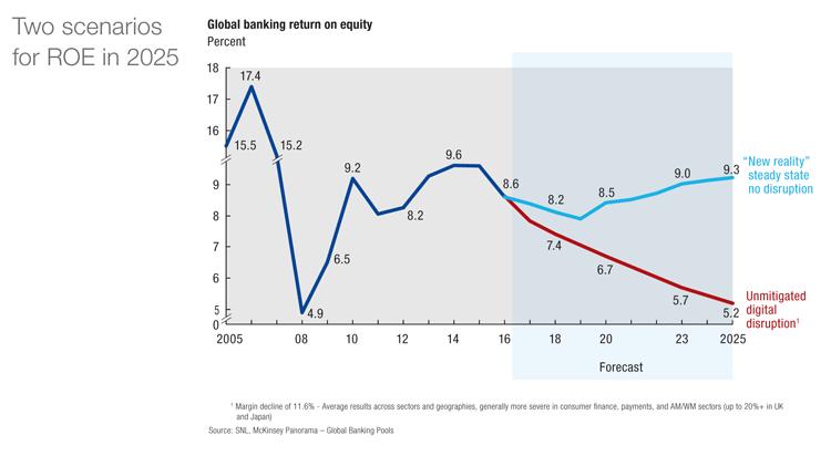 Zwei Szenarien für den RoE im Banking bis 2025