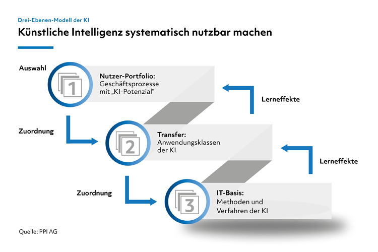 Drei-Ebenen-Modell für den Einsatz Künstlicher Intelligenz in der Finanzdienstleistung