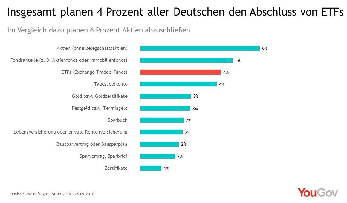 4 Prozent der Deutschen planen Abschluss von ETFs