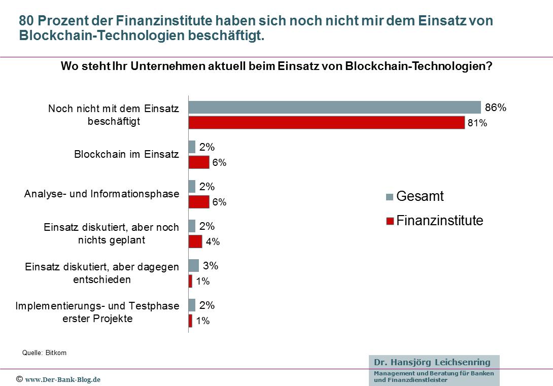 Banken sind Blockchain-Technologien gleichgültig