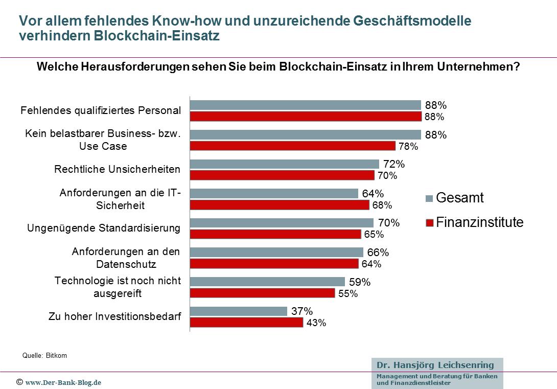 Banken fehlen Blockchain-Know-how und Geschäftsmodelle