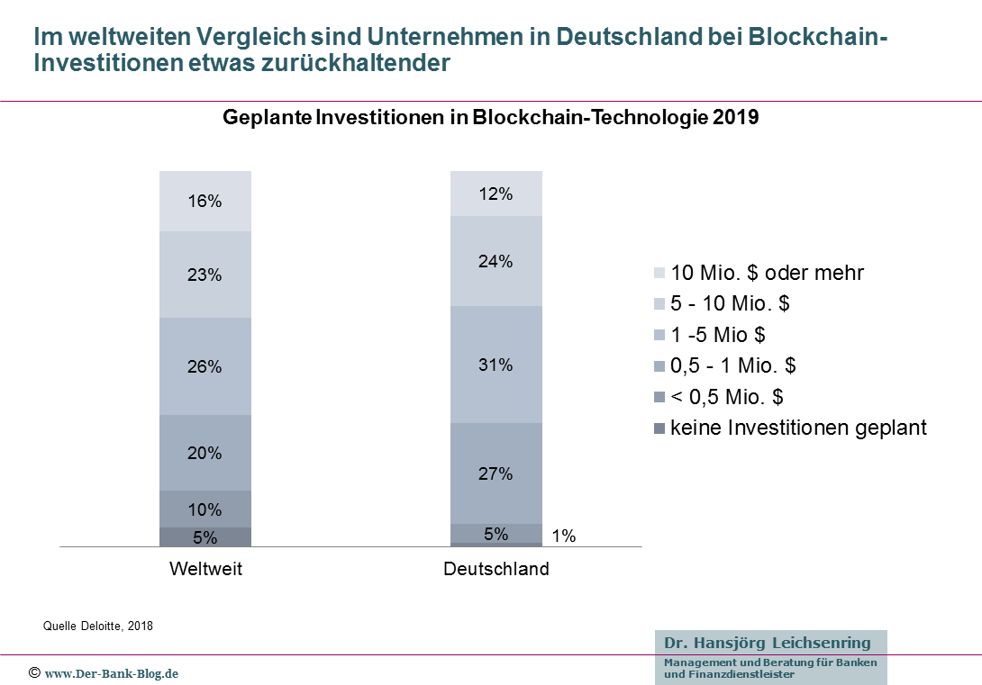 Geplante Investitionen in Blockchain-Technologie 2019