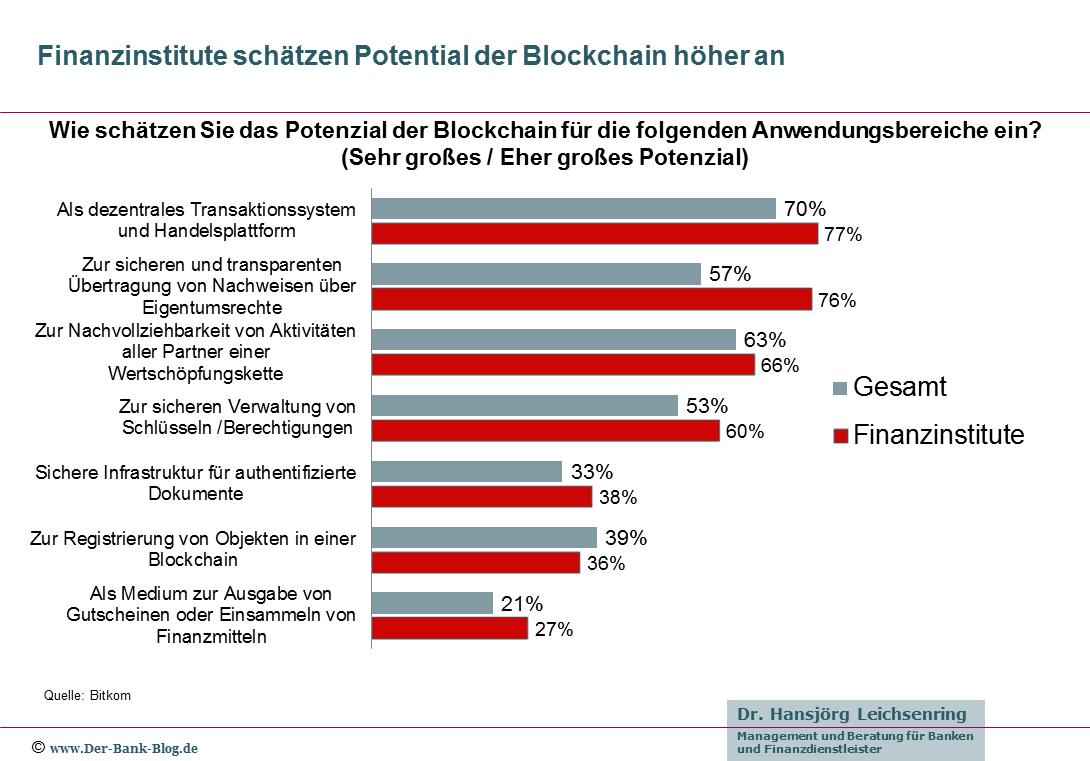 Finanzinstitute sehen hohes Potential der Blockchain
