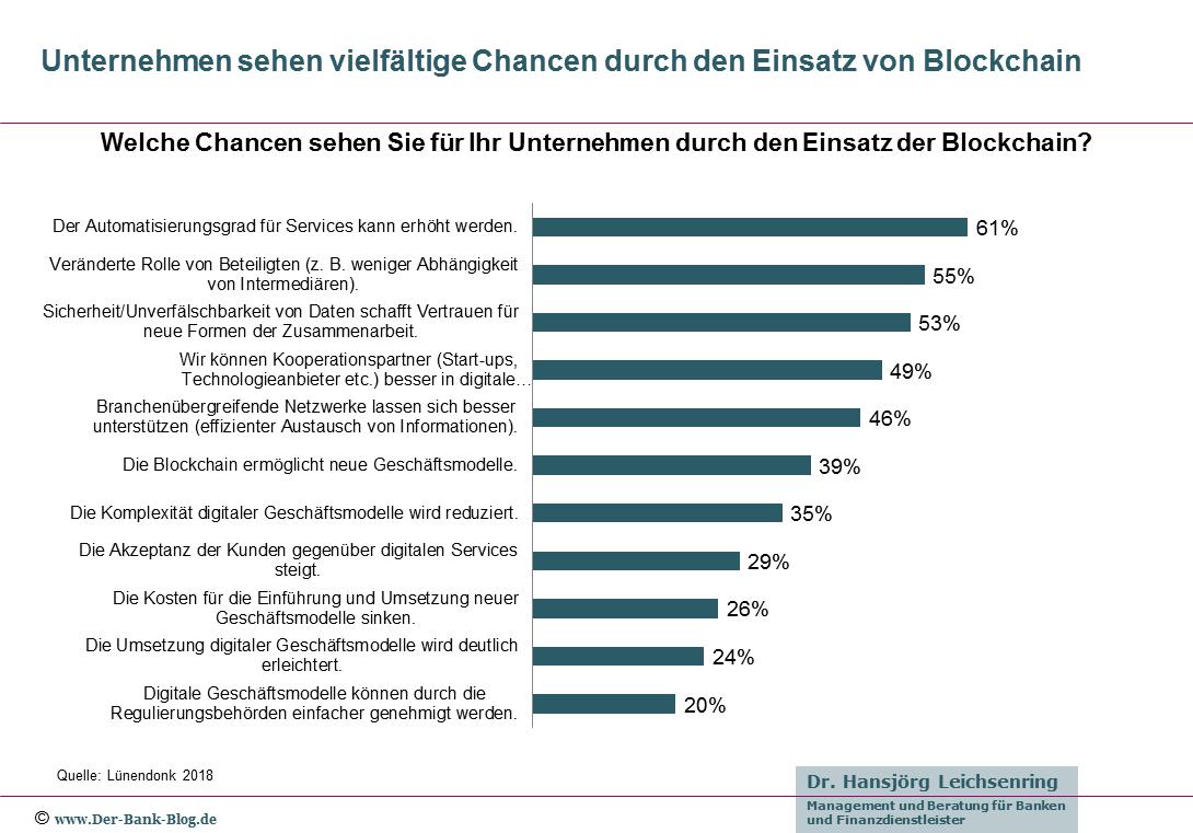 Unternehmen sehen vielfältige Chancen durch den Einsatz von Blockchain