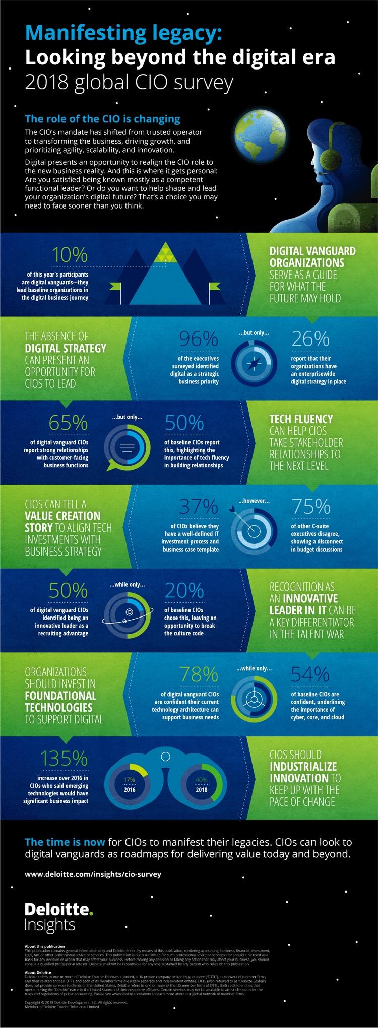 Infografik: Die Rolle des CIO verändert sich