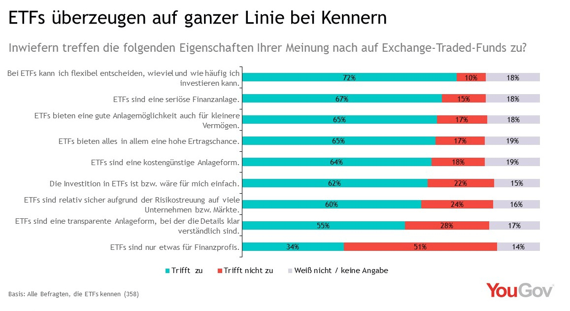 Exchange Traded Funds überzeugen ihre Kenner
