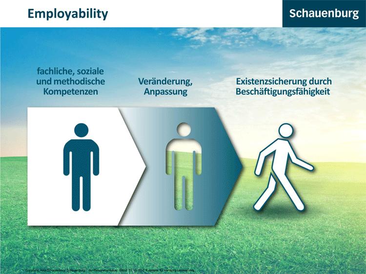 Stärkung der Beschäftigungsfähigkeit (Employability)