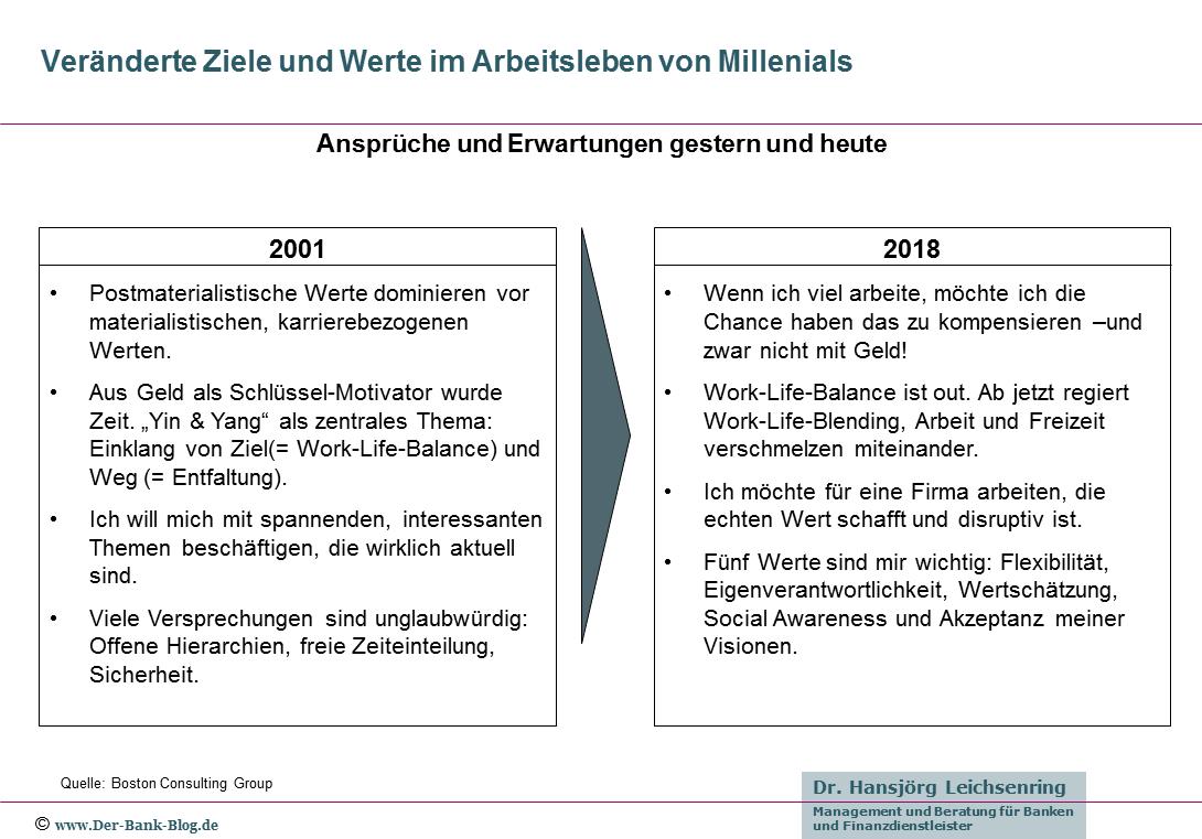 Erwartungen von Millenials an den Beruf (2001 – 2018)