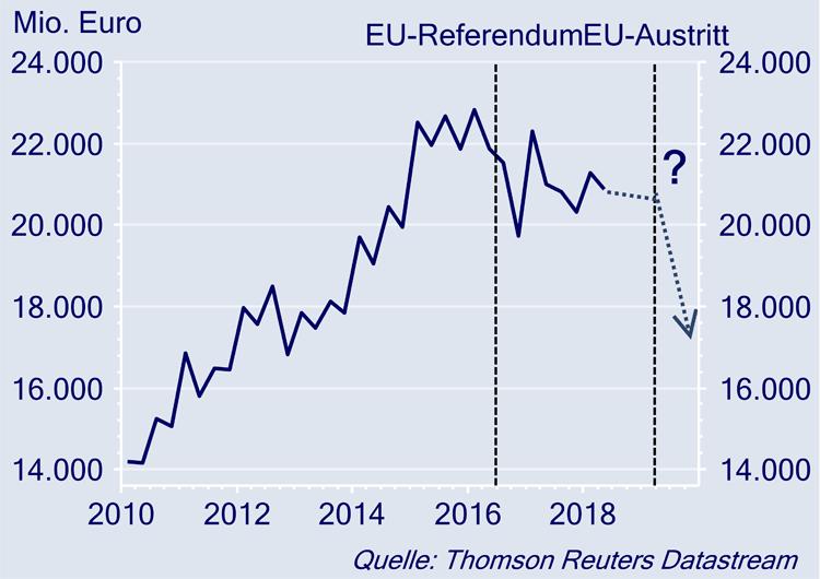 Harter Brexit ließe deutsche Exporte nach UK einbrechen
