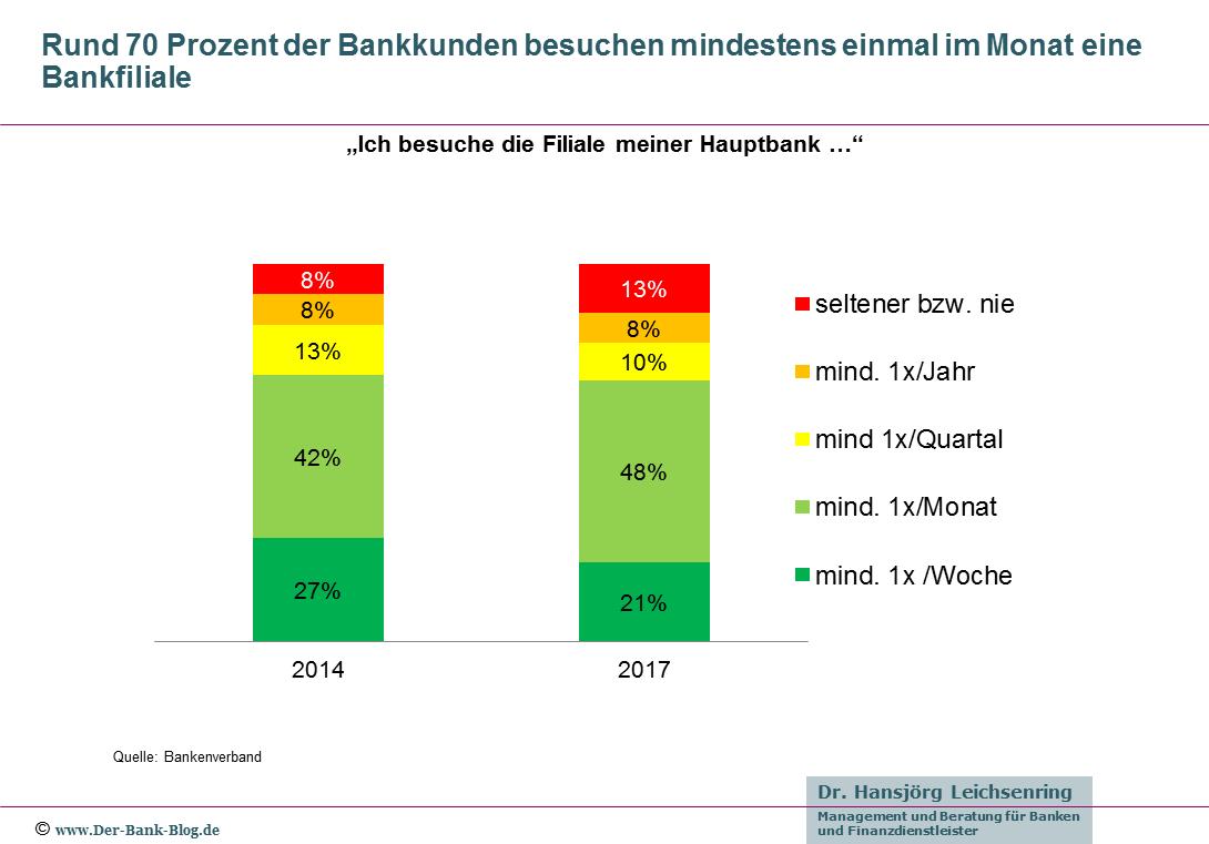 Häufigkeit Filialbesuche von Bankkunden im Zeitvergleich (2014-2017)