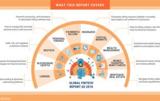 FinTech Übersicht und Analyse im dritten Quartal 2018