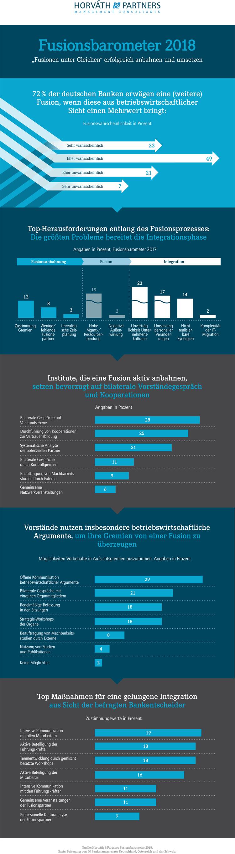 Infografik: Fusionsbarometer 2018