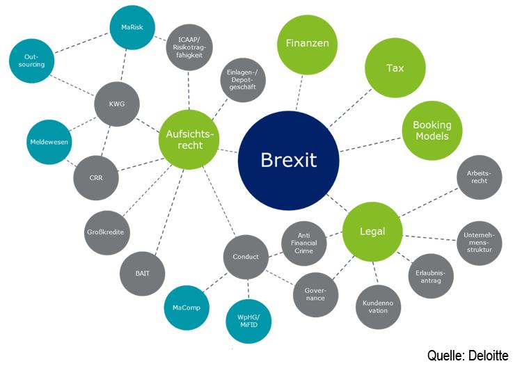 Relevante Handlungsfelder für Banken beim Brexit