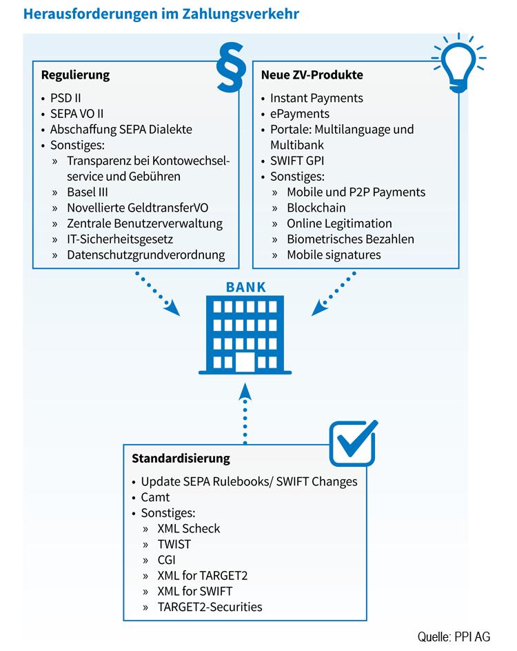 Herausforderungen im Auslandszahlungsverkehr der Banken