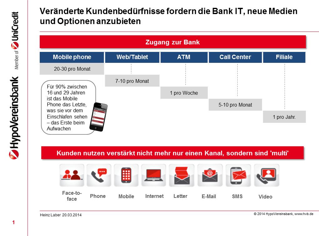 Kanalnutzung HypoVereinsbank-Kunden 2014