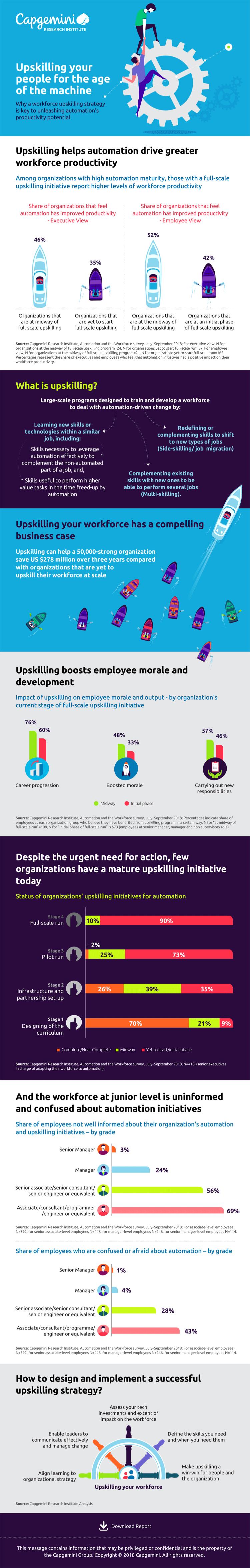 Infografik: Mitarbeiterqualifizierung im Zeitalter der Automation