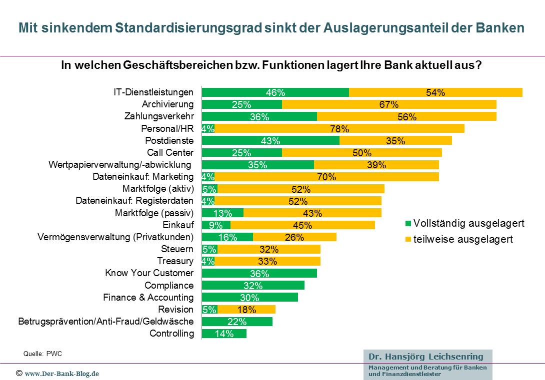 Outsourcing-Bereiche von deutschen Banken