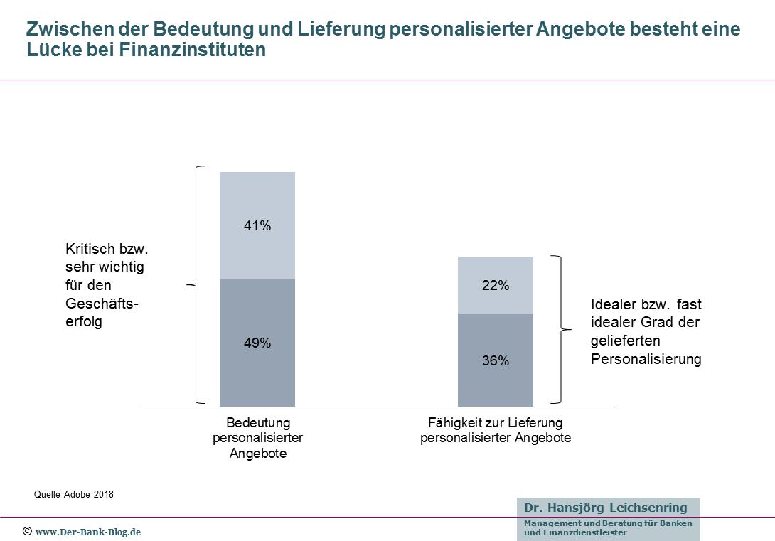Lücke zwischen Bedeutung und Lieferung personalisierter Angebote in Banken.