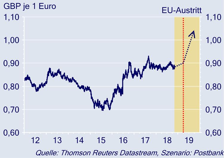 Britisches Pfund nach hartem Brexit im freien Fall