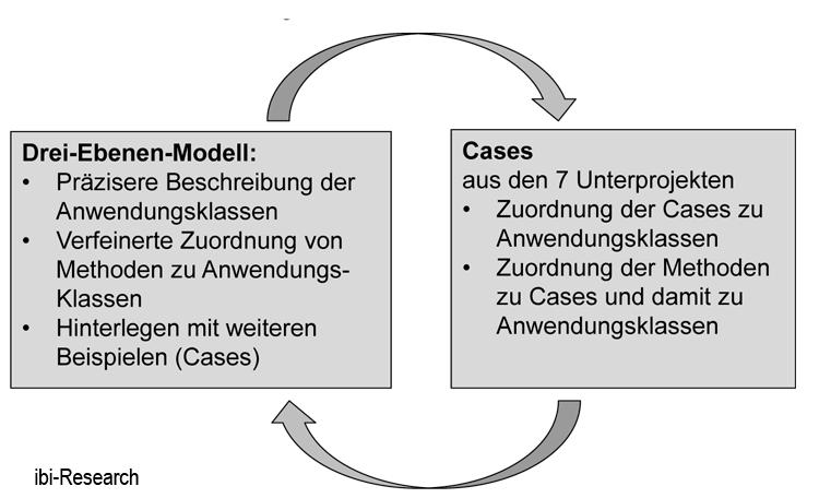 Rahmen zur Nutzung Künstlicher Intelligenz in der Finanzdienstleistung